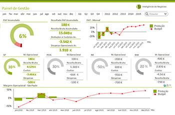 Exemplo de dashboard do QlikView
