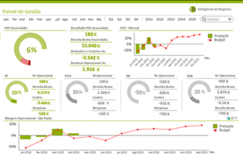 Exemplo de dashboard do QlikView