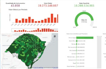 Exemplo de dashboard do Qlik Sense
